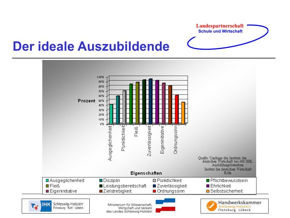 Der ideale Auszubildende Quelle: Umfrage des Instituts der deutschen Wirtschaft bei 486 IHK- Ausbildungsbetrieben Institut der deutschen Wirtschaft Kö