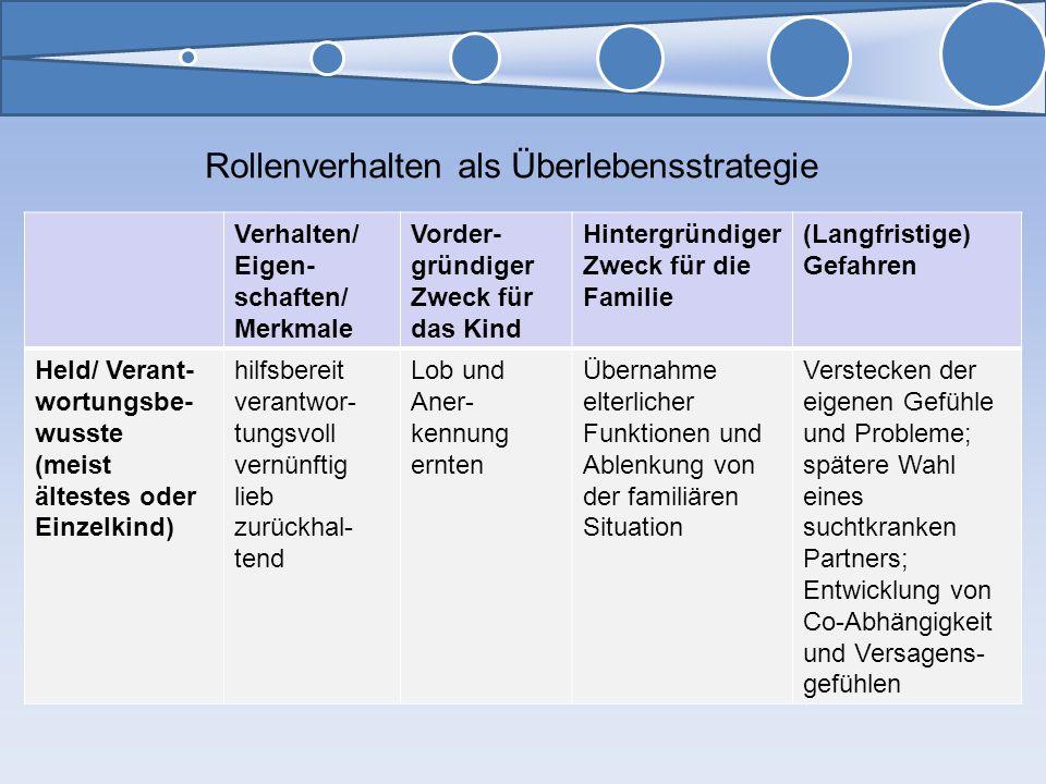 Verhalten/ Eigen- schaften/ Merkmale Vorder- gründiger Zweck für das Kind Hintergründiger Zweck für die Familie (Langfristige) Gefahren Held/ Verant-