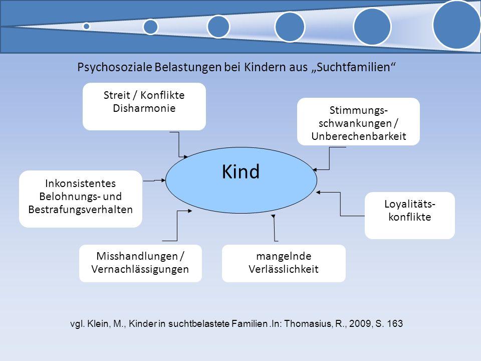 Psychosoziale Belastungen bei Kindern aus Suchtfamilien Kind Streit / Konflikte Disharmonie Stimmungs- schwankungen / Unberechenbarkeit Inkonsistentes