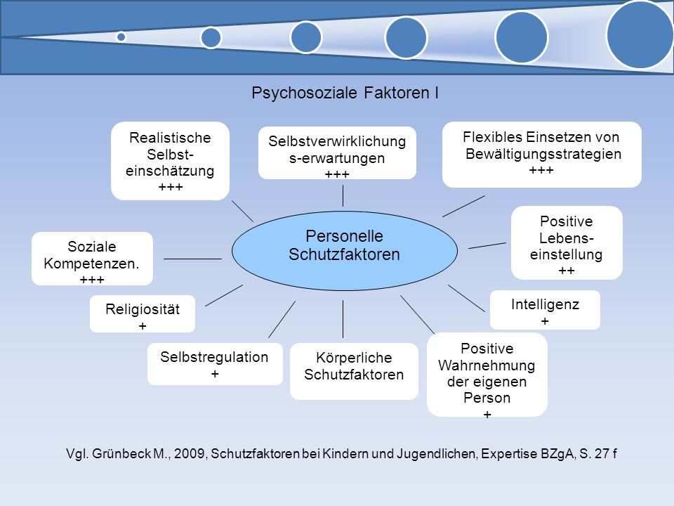 Psychosoziale Faktoren I Personelle Schutzfaktoren Realistische Selbst- einschätzung +++ Selbstverwirklichung s-erwartungen +++ Flexibles Einsetzen vo