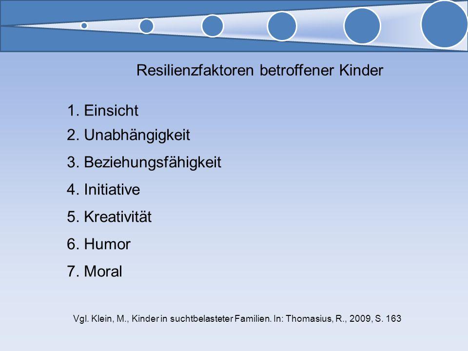 Resilienzfaktoren betroffener Kinder 1. Einsicht 2. Unabhängigkeit 3. Beziehungsfähigkeit 4. Initiative 5. Kreativität 6. Humor 7. Moral Vgl. Klein, M