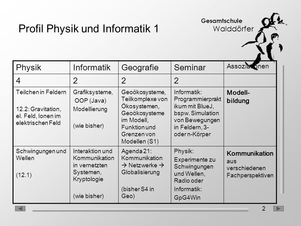 2 Gesamtschule Walddörfer Profil Physik und Informatik 1 PhysikInformatikGeografieSeminar Assoziationen 4222 Teilchen in Feldern 12.2: Gravitation, el