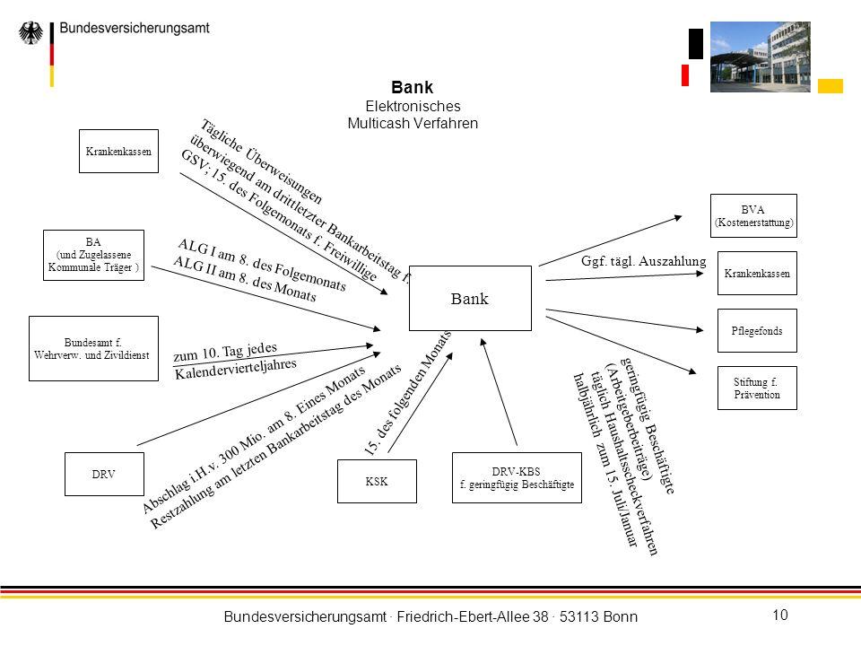 Bundesversicherungsamt · Friedrich-Ebert-Allee 38 · 53113 Bonn 10 Bank Elektronisches Multicash Verfahren Bank Krankenkassen BA (und Zugelassene Kommu