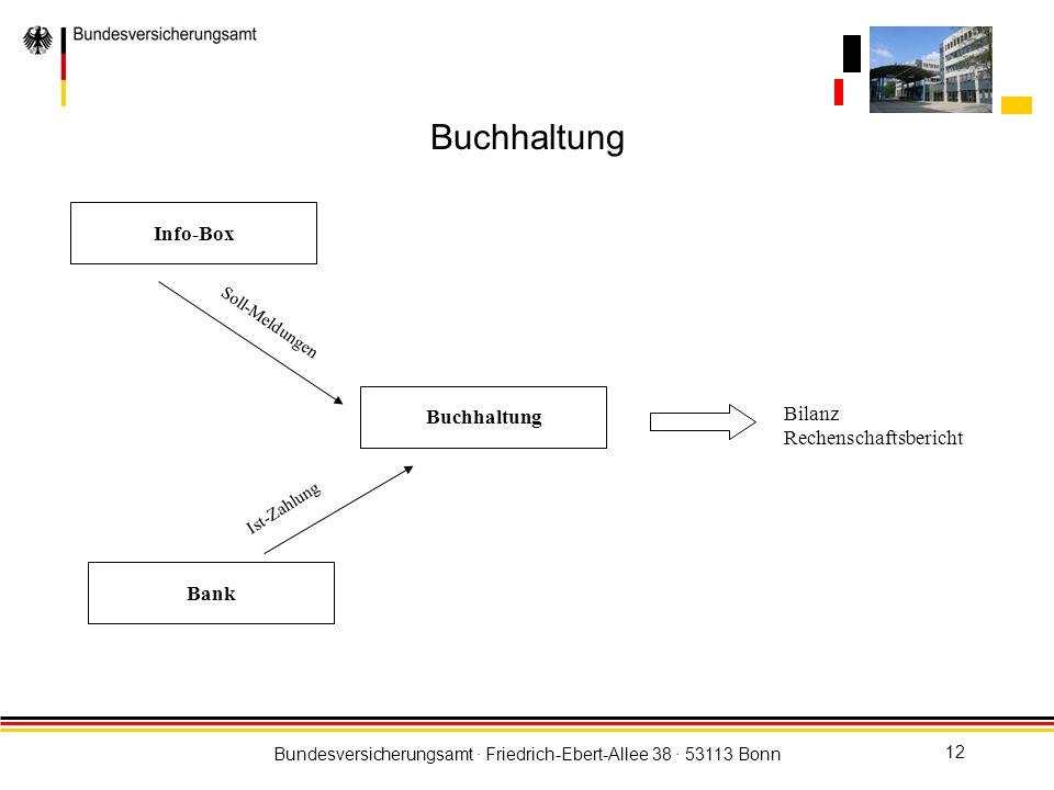 Bundesversicherungsamt · Friedrich-Ebert-Allee 38 · 53113 Bonn 12 Buchhaltung Info-Box Soll-Meldungen Bank Ist-Zahlung Bilanz Rechenschaftsbericht Buc