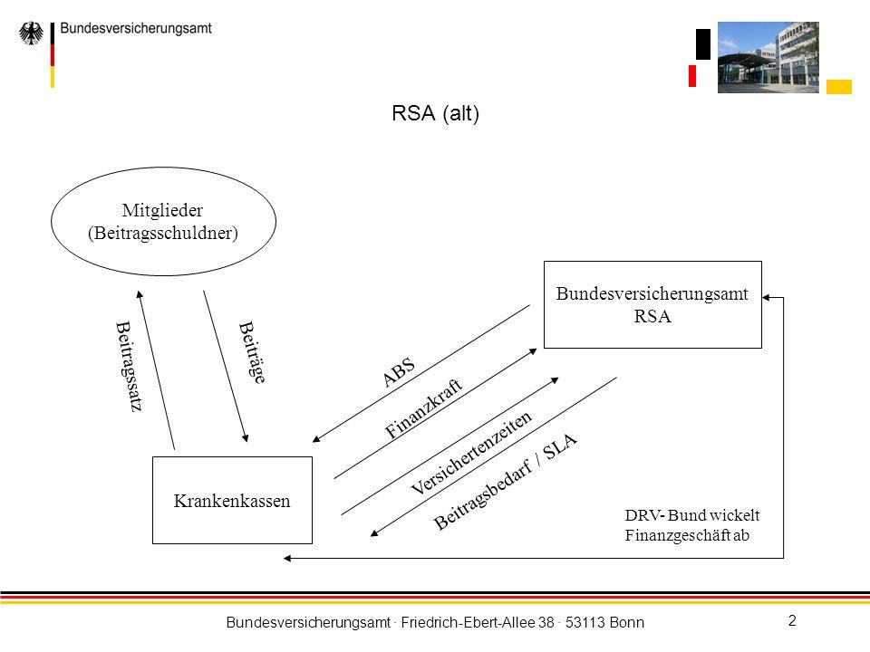 Bundesversicherungsamt · Friedrich-Ebert-Allee 38 · 53113 Bonn 3 Krankenkassen bestimmen ihren eigenen Beitragssatz; die Beiträge gehören der Krankenkasse Die Beitragseinnahmen der Krankenkassen schwanken monatlich aufgrund der der Mitgliederstruktur, saisonalen Schwankungen, gesetzlichen Einmalzahlungen (§ 221 SGB V) Krankenkassen müssen unabhängig vom Beitrags-IST das Beitrags-SOLL in den RSA abführen (Risiko bei Krankenkasse) Der RSA folgt auf der Finanzkraftseite den monatlichen Schwankungen; die Beitragsbedarfsseite hingegen ist stabil (Anpassung des ABS) Zuweisung des Beitragsbedarfs ist abhängig von der indirekten Morbidität der Versicherten Bei Zwischenausgleichen und Jahresausgleichen kann es zu erheblichen Anpassungen kommen Der RSA beschafft sich die zum Ausgleich benötigten Mittel zu 100 % Risikostrukturausgleich