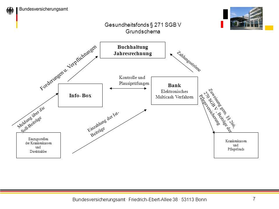Bundesversicherungsamt · Friedrich-Ebert-Allee 38 · 53113 Bonn 7 Gesundheitsfonds § 271 SGB V Grundschema Info- Box Einzugsstellen der Krankenkassen u