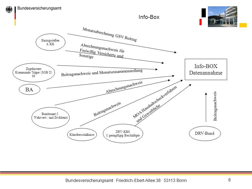 Bundesversicherungsamt · Friedrich-Ebert-Allee 38 · 53113 Bonn 9 Aufgaben und Funktion der Info-BOX Die Beitragseinzugsstellen der Krankenkassen und die Direktzahler melden Daten über die abzuführenden Beiträge an den Gesundheitsfonds.