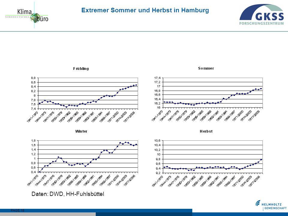 PAGE 15 Extremer Sommer und Herbst in Hamburg Daten: DWD, HH-Fuhlsbüttel