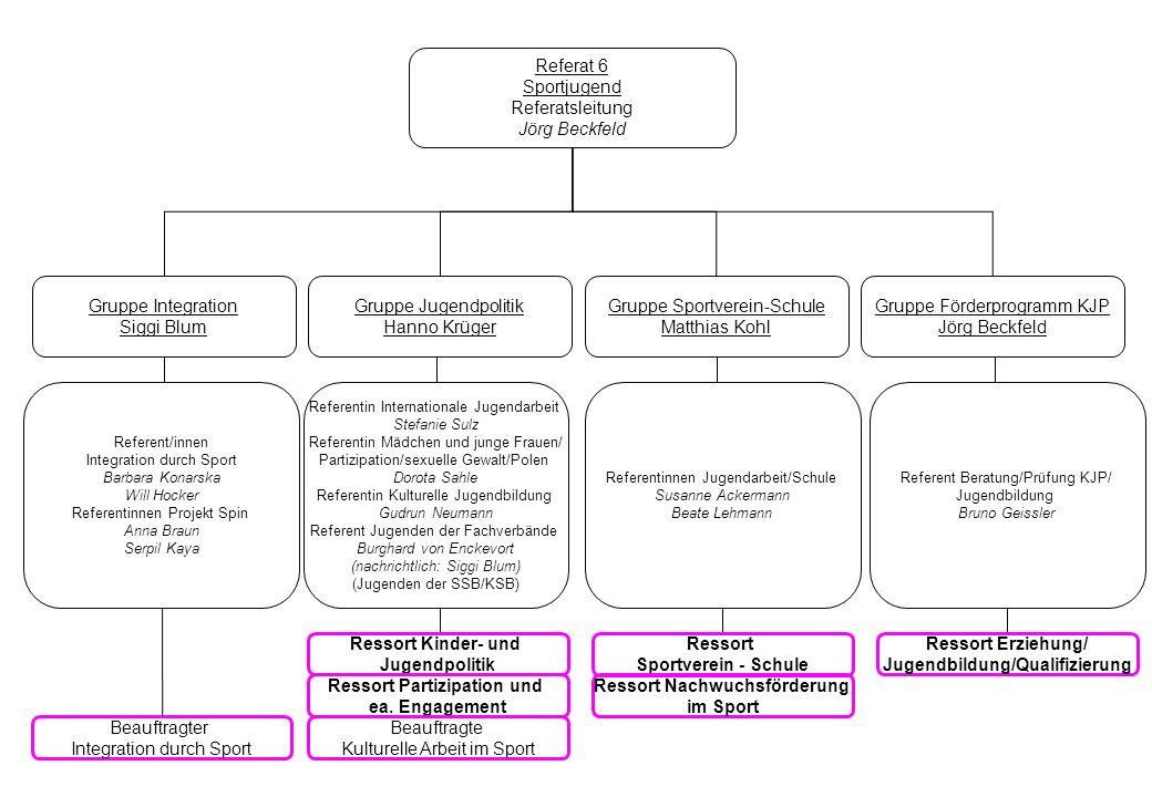 Referat 7 Bildung/Erziehung/Mitarbeiterentwicklung Referatsleitung Wolfgang Jost Gruppe Mitarbeiterentwicklung Wolfgang Jost Ressort Erziehung/ Jugendbildung/Qualifizierung