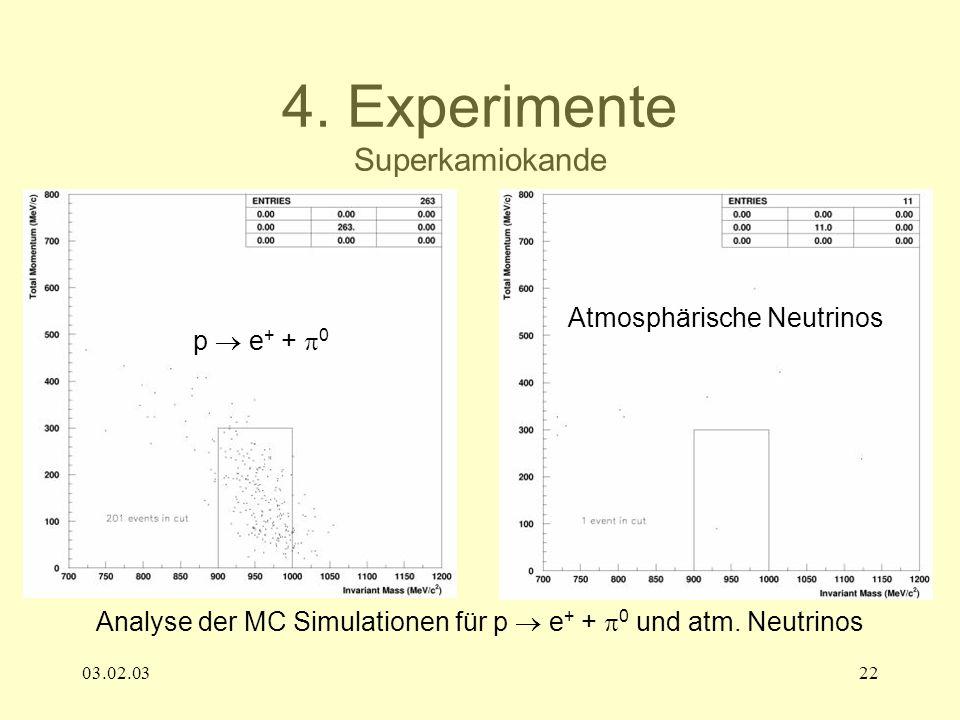 03.02.0322 4. Experimente Superkamiokande Analyse der MC Simulationen für p e + + 0 und atm. Neutrinos p e + + 0 Atmosphärische Neutrinos
