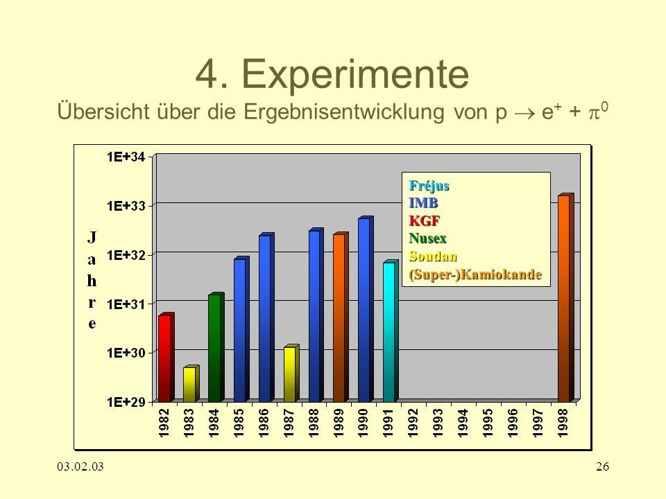 03.02.0326 4. Experimente Übersicht über die Ergebnisentwicklung von p e + + 0 FréjusIMBKGFNusexSoudan(Super-)Kamiokande