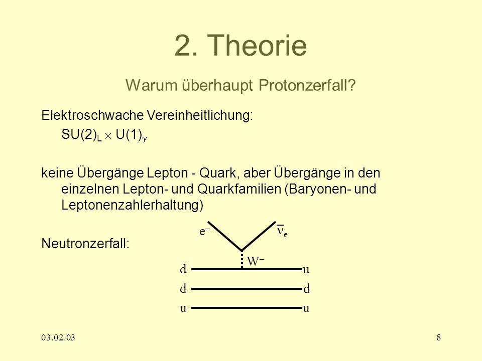 03.02.038 2. Theorie Warum überhaupt Protonzerfall? Elektroschwache Vereinheitlichung: SU(2) L U(1) keine Übergänge Lepton - Quark, aber Übergänge in