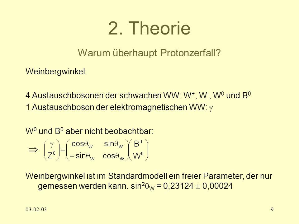 03.02.039 2. Theorie Warum überhaupt Protonzerfall? Weinbergwinkel: 4 Austauschbosonen der schwachen WW: W +, W -, W 0 und B 0 1 Austauschboson der el