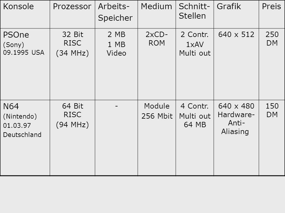 KonsoleProzessorArbeits- Speicher MediumSchnitt- Stellen GrafikPreis PSOne (Sony) 09.1995 USA 32 Bit RISC (34 MHz) 2 MB 1 MB Video 2xCD- ROM 2 Contr.