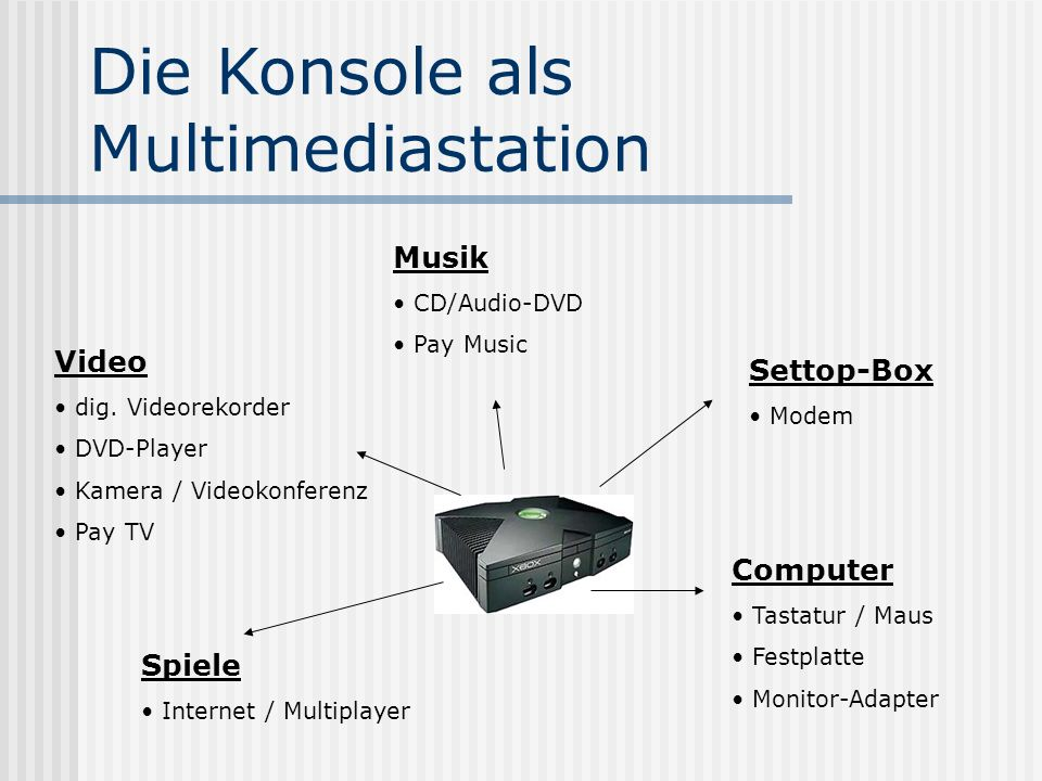 Die Konsole als Multimediastation Musik CD/Audio-DVD Pay Music Settop-Box Modem Video dig.