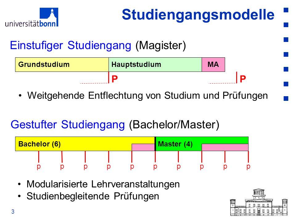3 Studiengangsmodelle GrundstudiumHauptstudiumMA PP Einstufiger Studiengang (Magister) Gestufter Studiengang (Bachelor/Master) Bachelor (6) p Master (