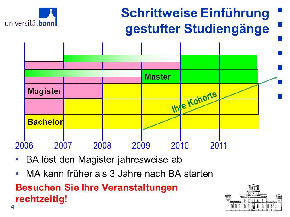 4 Schrittweise Einführung gestufter Studiengänge Bachelor Magister Master 200620072008200920102011 BA löst den Magister jahresweise ab MA kann früher