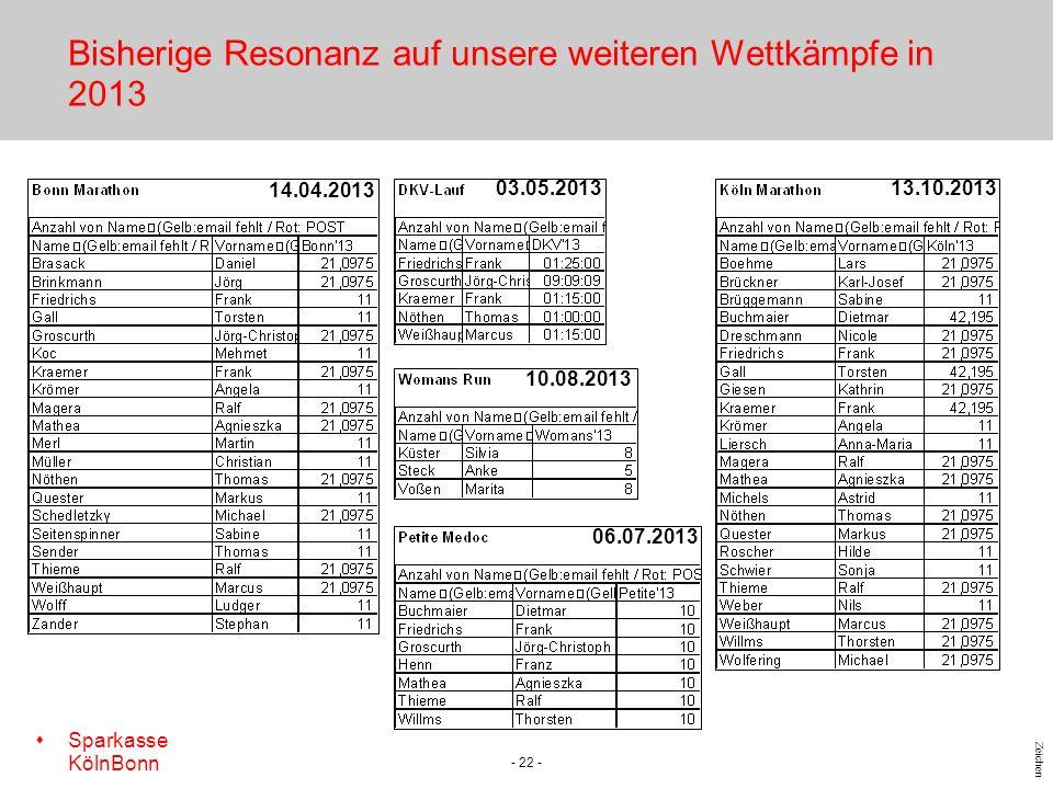 s Sparkasse KölnBonn Zeichen - 22 - Bisherige Resonanz auf unsere weiteren Wettkämpfe in 2013 14.04.2013 03.05.2013 10.08.2013 06.07.2013 13.10.2013