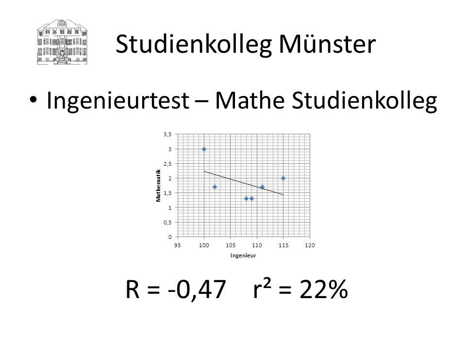 Studienkolleg Münster Ingenieurtest – Mathe Studienkolleg R = -0,47 r² = 22%
