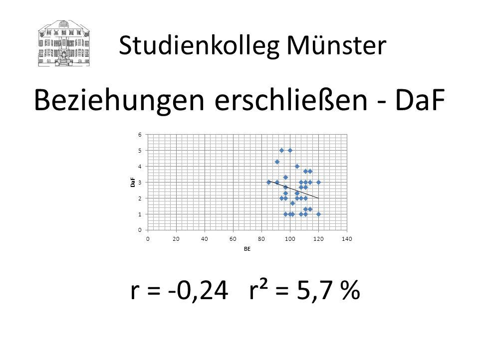 Studienkolleg Münster Beziehungen erschließen - DaF r = -0,24 r² = 5,7 %