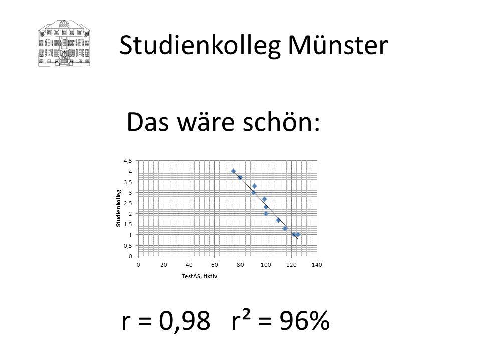 Studienkolleg Münster Das wäre schön: r = 0,98 r² = 96%