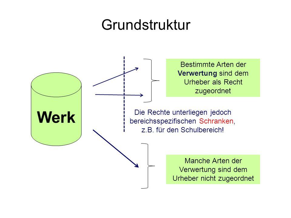 Grundstruktur Werk Bestimmte Arten der Verwertung sind dem Urheber als Recht zugeordnet Manche Arten der Verwertung sind dem Urheber nicht zugeordnet