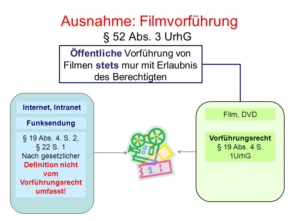 Ausnahme: Filmvorführung § 52 Abs. 3 UrhG Öffentliche Vorführung von Filmen stets mur mit Erlaubnis des Berechtigten Film, DVD Funksendung Internet, I