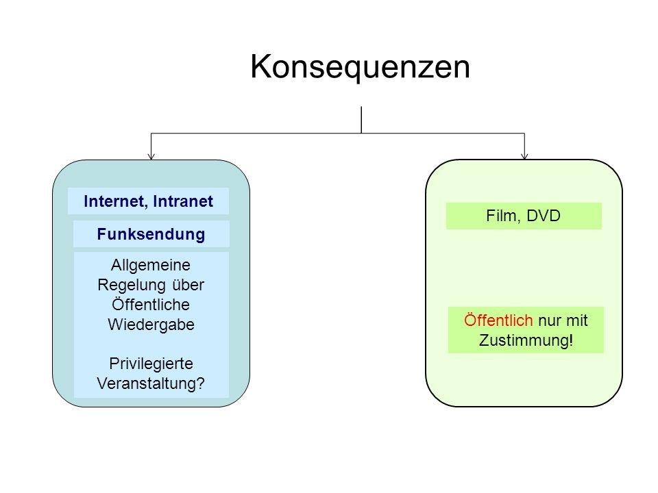 Konsequenzen Internet, Intranet Funksendung Film, DVD Öffentlich nur mit Zustimmung! Allgemeine Regelung über Öffentliche Wiedergabe Privilegierte Ver