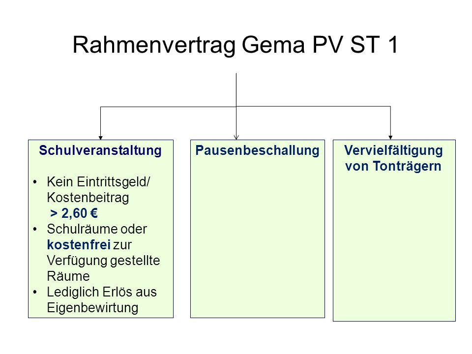 Rahmenvertrag Gema PV ST 1 Schulveranstaltung Kein Eintrittsgeld/ Kostenbeitrag > 2,60 Schulräume oder kostenfrei zur Verfügung gestellte Räume Ledigl