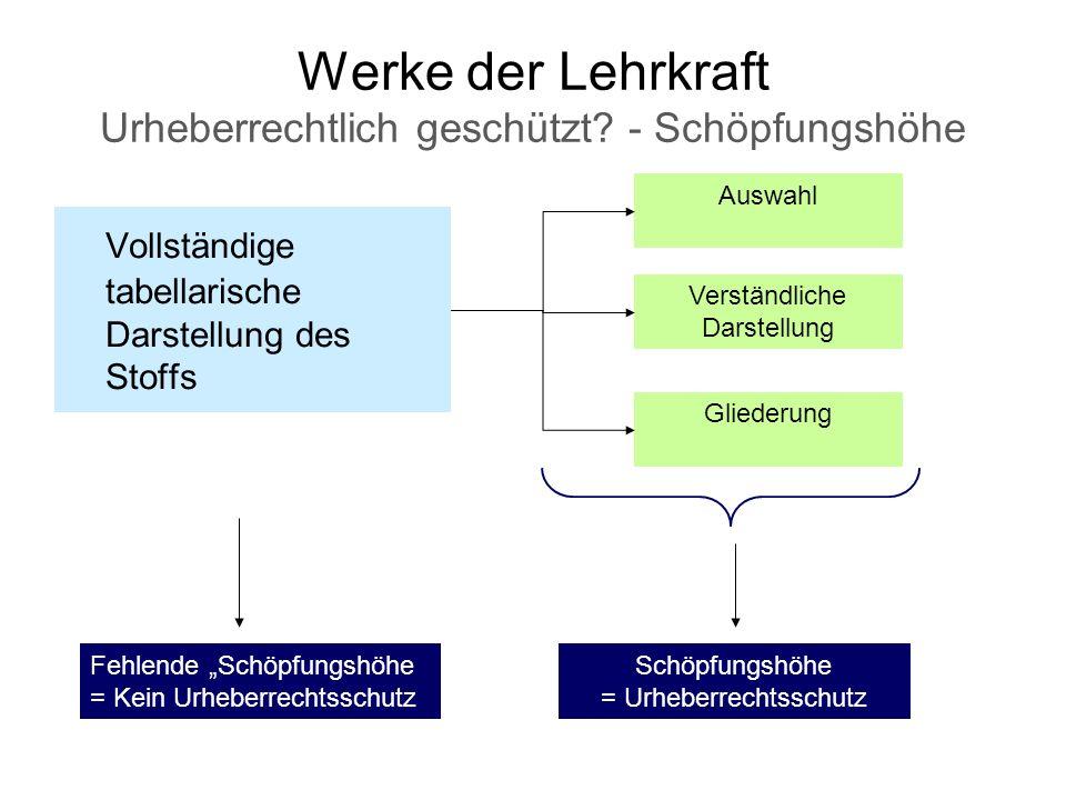 Werke der Lehrkraft Urheberrechtlich geschützt? - Schöpfungshöhe Vollständige tabellarische Darstellung des Stoffs Auswahl Verständliche Darstellung G