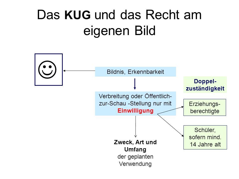 Das KUG und das Recht am eigenen Bild Bildnis, Erkennbarkeit Verbreitung oder Öffentlich- zur-Schau -Stellung nur mit Einwilligung Erziehungs- berecht