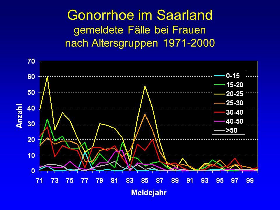 Gonorrhoe im Saarland gemeldete Fälle bei Frauen nach Altersgruppen 1971-2000