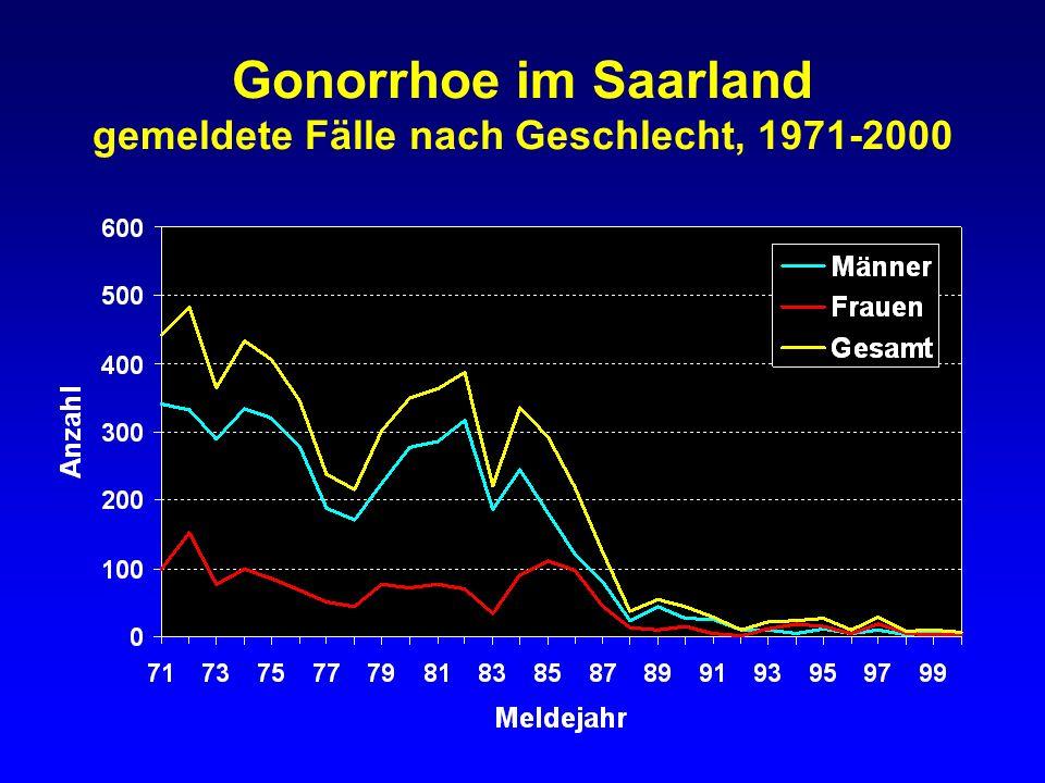 Gonorrhoe im Saarland gemeldete Fälle nach Geschlecht, 1971-2000