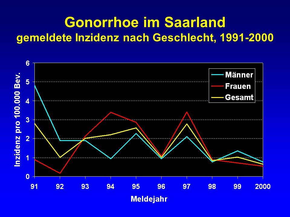 Gonorrhoe im Saarland gemeldete Inzidenz nach Geschlecht, 1991-2000
