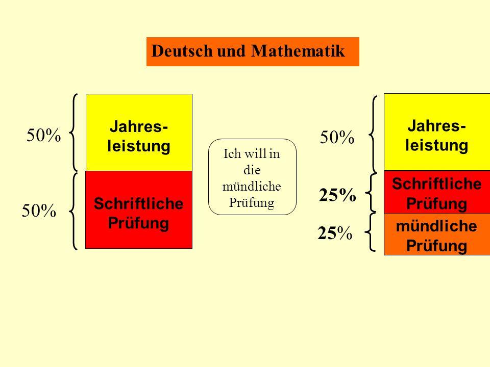 Deutsch und Mathematik Jahres- leistung Schriftliche Prüfung 50% Ich will in die mündliche Prüfung Jahres- leistung 50% Schriftliche Prüfung mündliche