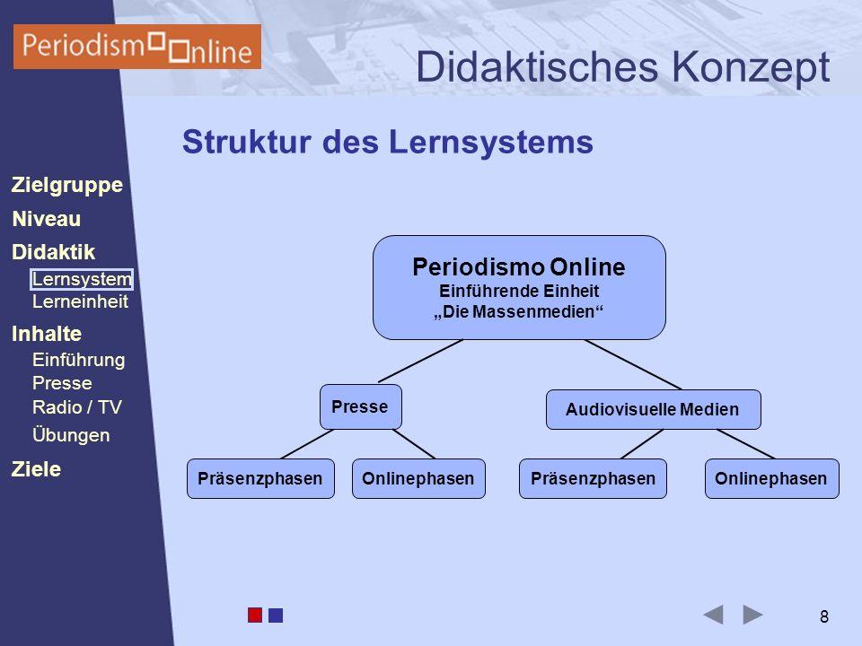 Periodismo Online Niveau Lernsystem Lerneinheit Inhalte Presse Radio / TV Ziele Einführung Didaktik Zielgruppe Übungen 19 Inhalte Beispiel 2: Drag´n Drop