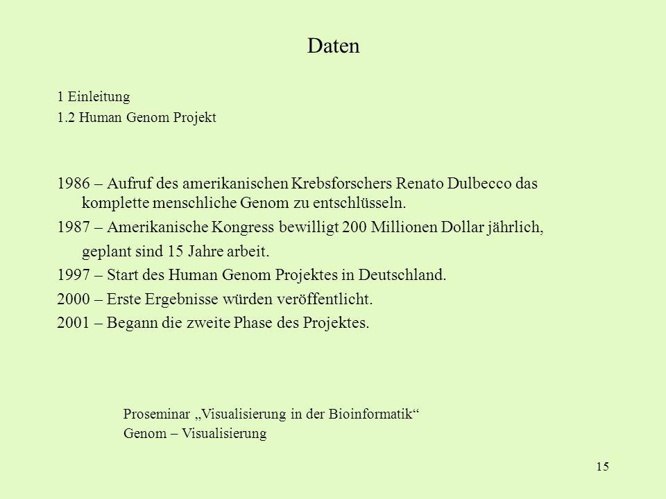 15 1 Einleitung 1.2 Human Genom Projekt 1986 – Aufruf des amerikanischen Krebsforschers Renato Dulbecco das komplette menschliche Genom zu entschlüsse