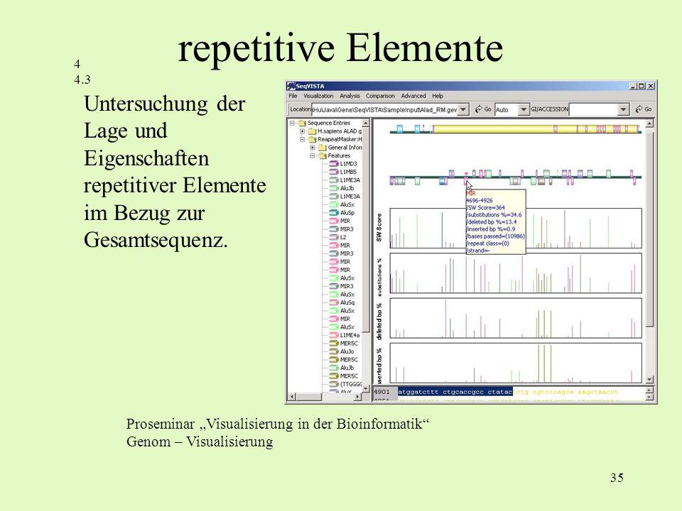 35 Untersuchung der Lage und Eigenschaften repetitiver Elemente im Bezug zur Gesamtsequenz. Proseminar Visualisierung in der Bioinformatik Genom – Vis