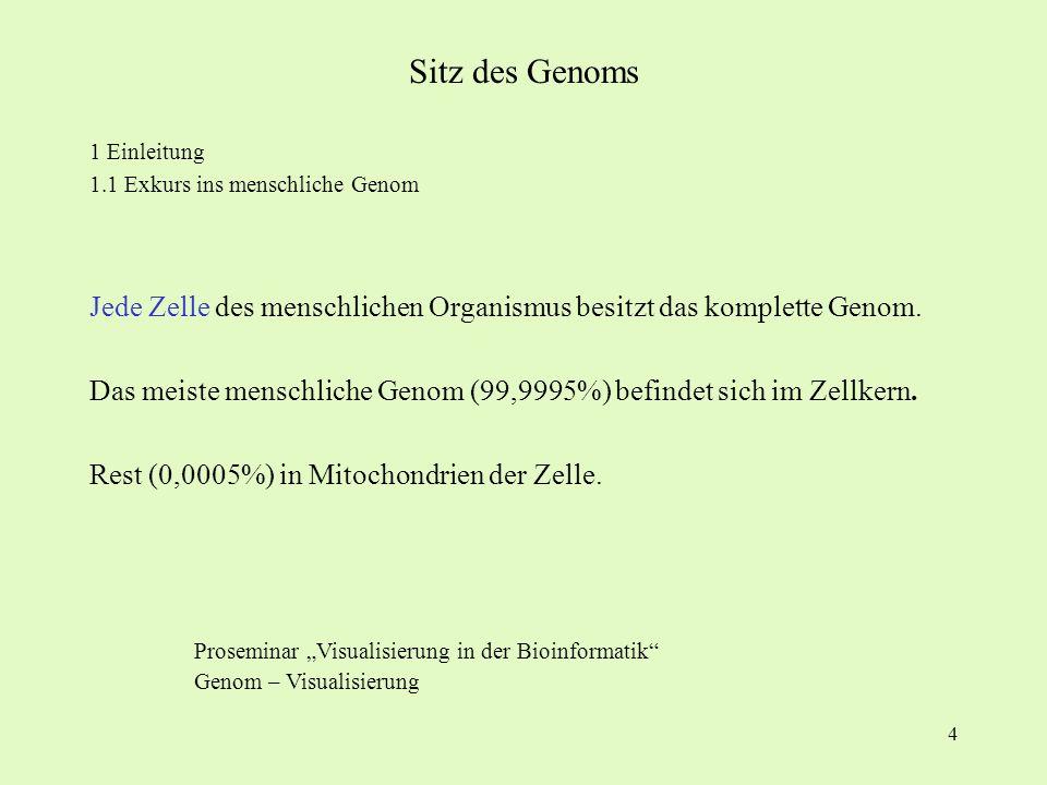 4 1 Einleitung 1.1 Exkurs ins menschliche Genom Jede Zelle des menschlichen Organismus besitzt das komplette Genom. Das meiste menschliche Genom (99,9