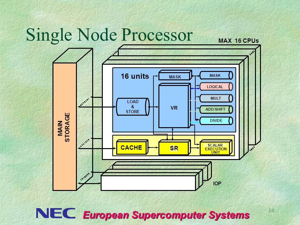 European Supercomputer Systems 16 Single Node Processor MAX 16 CPUs XMU MAIN STORAGE SR CACHE MASK VR MASK MULT ADD/SHIFT 16 units LOAD & STORE DIVIDE
