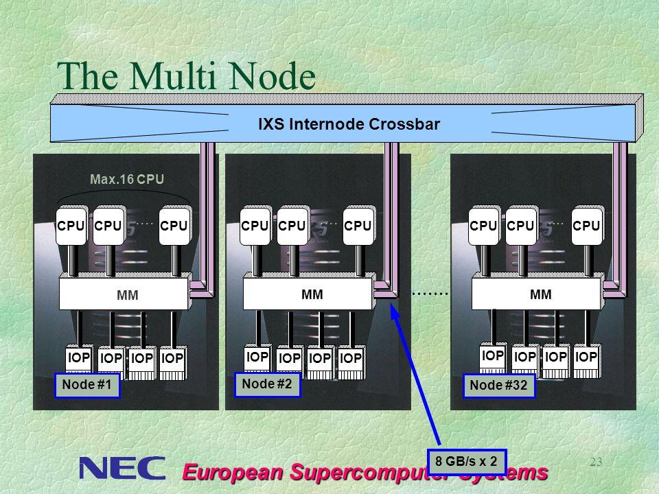 European Supercomputer Systems 23....... Max.16 CPU.... éÂãLâØ CPU MM.... éÂãLâØ CPU MM.... éÂãLâØ CPU IXS Internode Crossbar The Multi Node 8 GB/s x