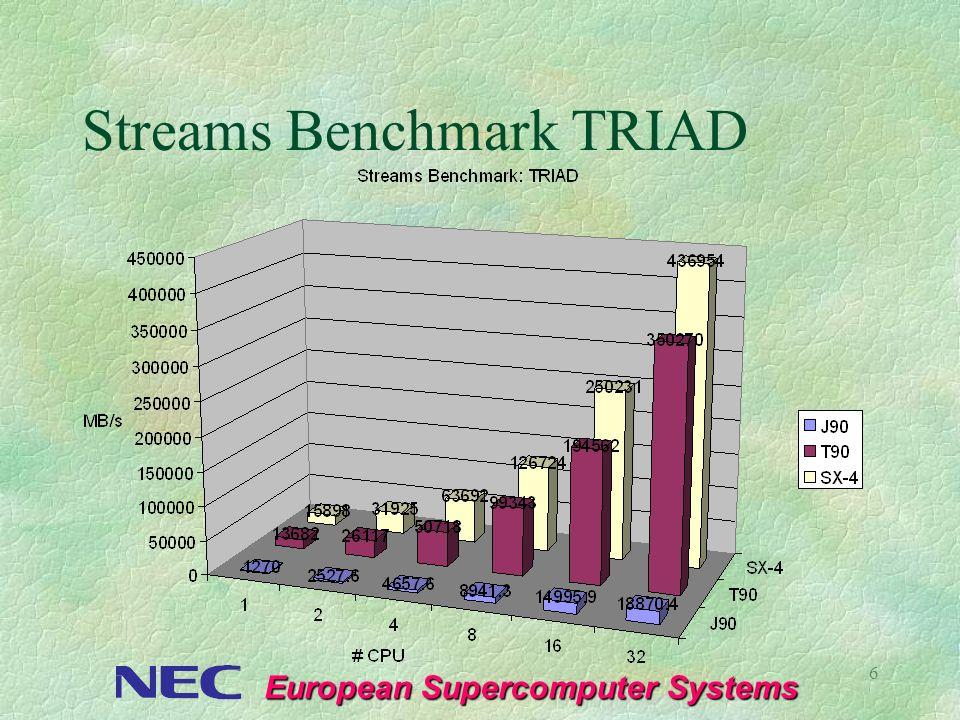 European Supercomputer Systems 7 Die Skalierungsperspektive §Mit der SX-4 ist der leistungsfähigste Clusteransatz verwirklicht l 5 Standorte weltweit nutzen erfolgreich MultiNode Systeme mit bis zu 128 Vektor- CPUs §Teraflopscomputing auf Vektorbasis ist reale Option