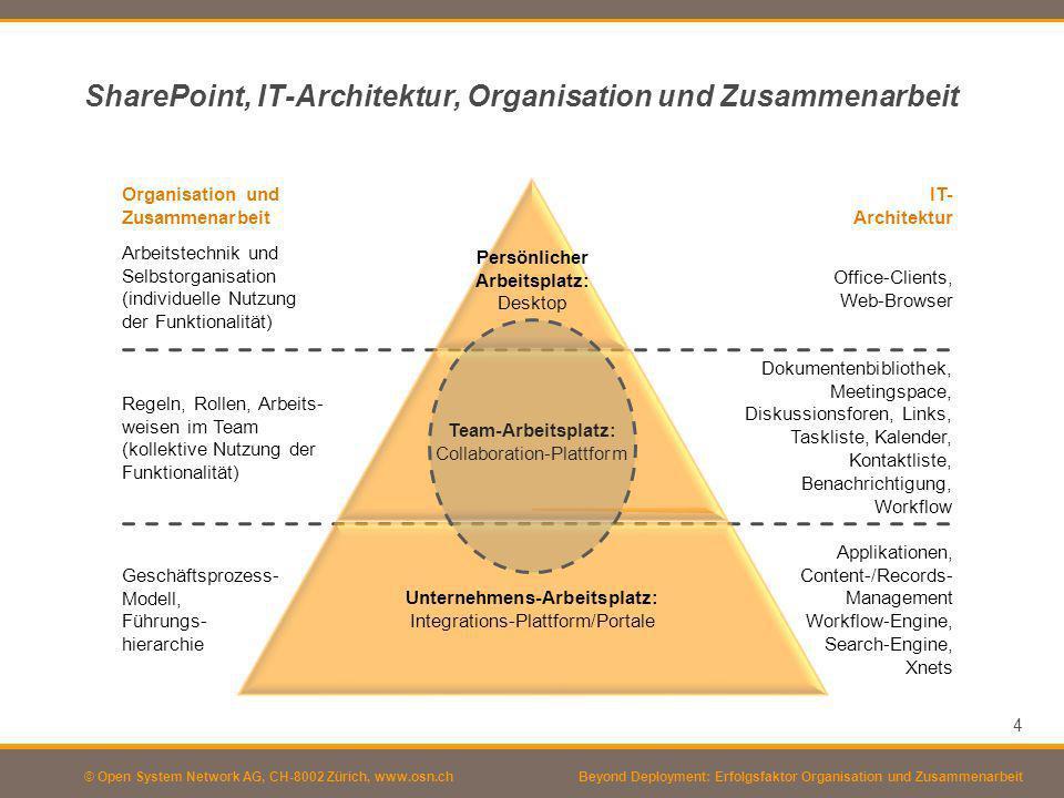 © Open System Network AG, CH-8002 Zürich, www.osn.ch SharePoint, IT-Architektur, Organisation und Zusammenarbeit 4 Persönlicher Arbeitsplatz: Desktop