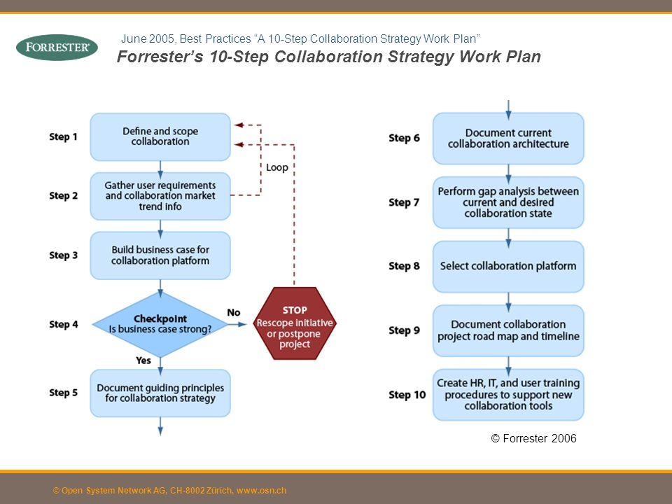 © Open System Network AG, CH-8002 Zürich, www.osn.ch Nutzen: Ziele und Grundprinzipien: Umfang: Rahmenbedingungen: Vorgehen und Zeitplan: Business Case: Welchen Beitrag wird die Collaboration Strategy zur Erreichung der Unternehmensziele leisten.