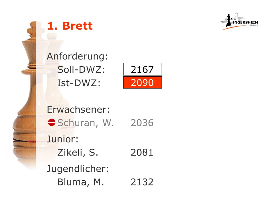 1. Brett Anforderung: Soll-DWZ: Ist-DWZ: Erwachsener: Schuran, W.2036 Junior: Zikeli, S.2081 Jugendlicher: Bluma, M.2132 2167 2090