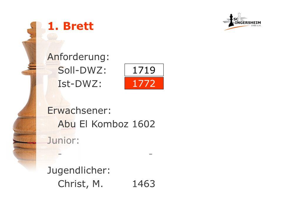 Anforderung: Soll-DWZ: Ist-DWZ: Erwachsener: Abu El Komboz1602 1719 1772 Jugendlicher: Christ, M.1463 Junior: -