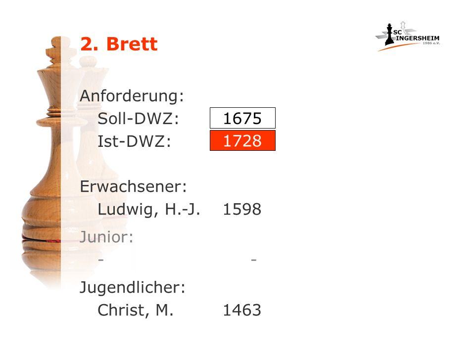 Anforderung: Soll-DWZ: Ist-DWZ: Erwachsener: Ludwig, H.-J.1598 1675 1728 Jugendlicher: Christ, M.1463 Junior: -