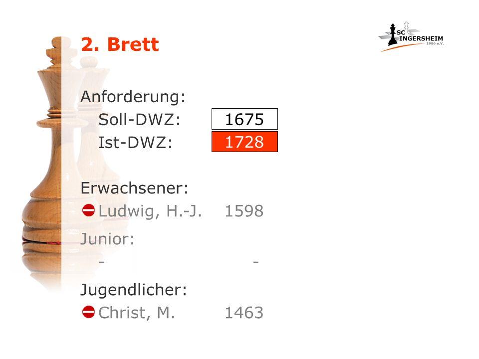 2. Brett Anforderung: Soll-DWZ: Ist-DWZ: Erwachsener: Ludwig, H.-J.1598 1675 1728 Jugendlicher: Christ, M.1463 Junior: -