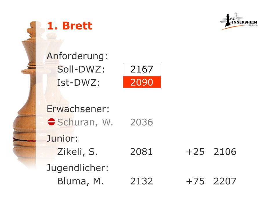 1. Brett Anforderung: Soll-DWZ: Ist-DWZ: Erwachsener: Schuran, W.2036 2167 2090 Junior: Zikeli, S.2081+252106 Jugendlicher: Bluma, M.2132+752207