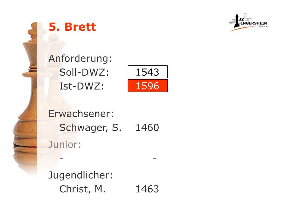 Anforderung: Soll-DWZ: Ist-DWZ: Erwachsener: Schwager, S.1460 1543 1596 Jugendlicher: Christ, M.1463 Junior: -